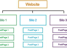 Simple content silo example