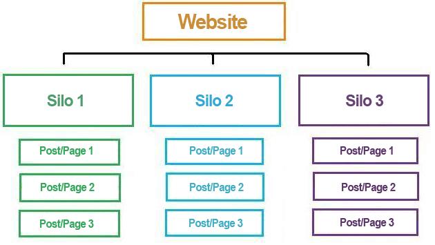 website silo structure