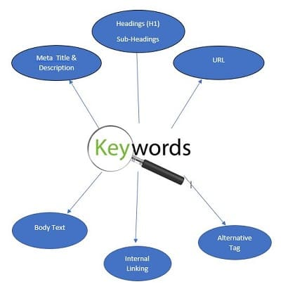 Keyword placement seo