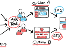 ab testing and seo