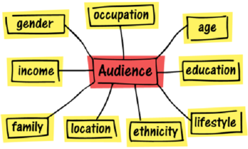 target audience chart