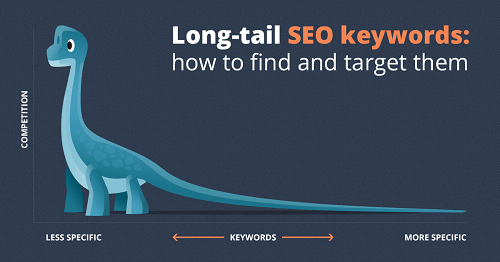 Long Tail Keywords Guide