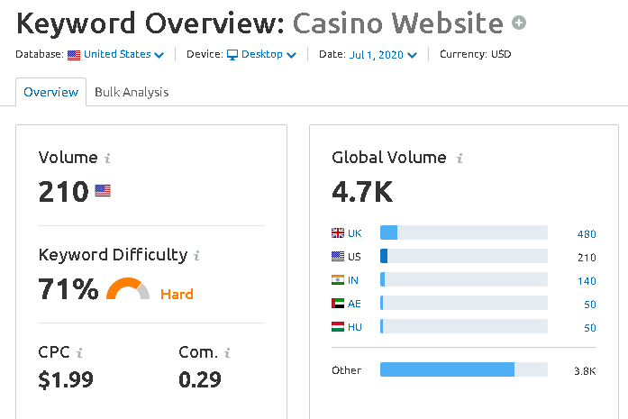 Keyword Volume Low Volume Keyword
