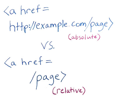 Absolute vs relative example to use